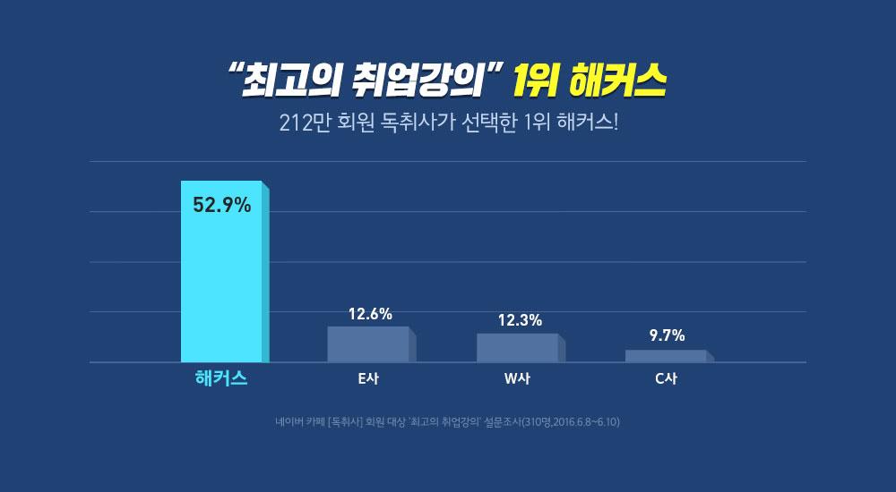 52.9%가 선택한 최고의 취업강의 1위 해커스