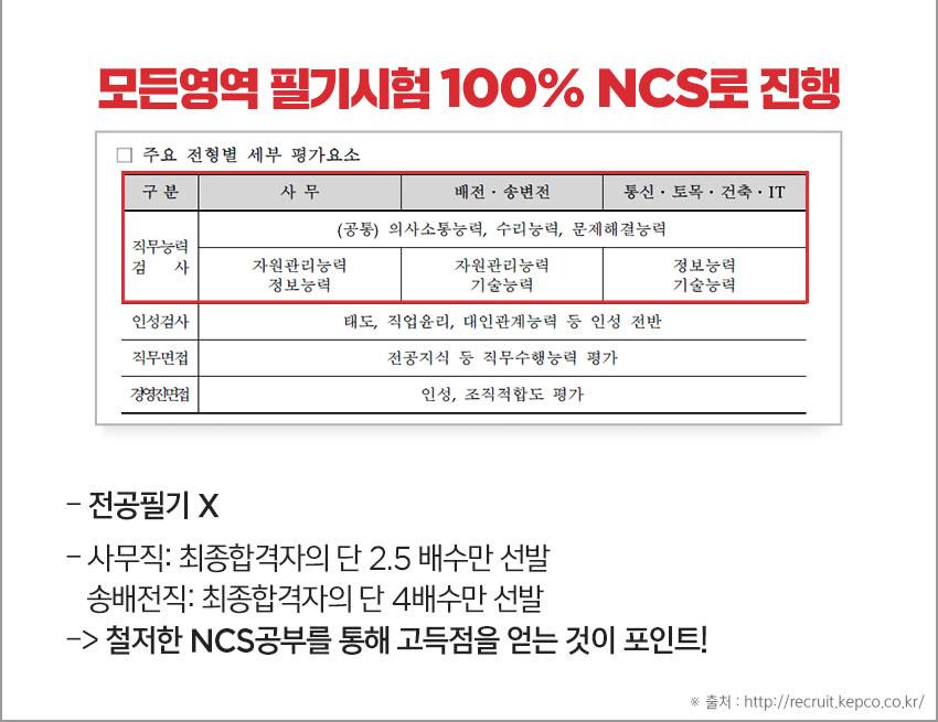 모든영역 필기시험 100% NCS로 진행