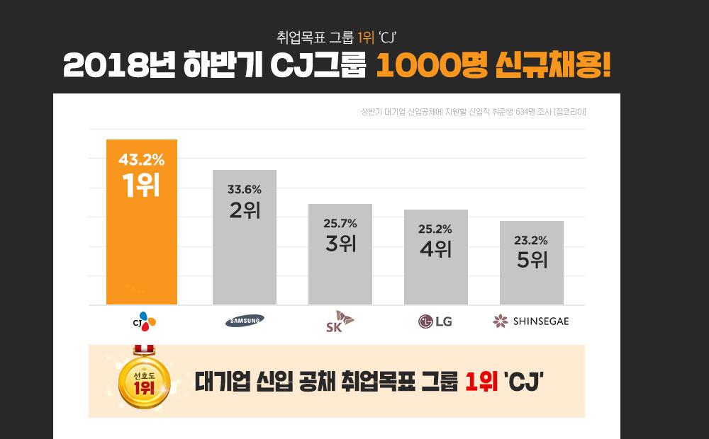 2018하반기 cj그룹 1000명 신규채용